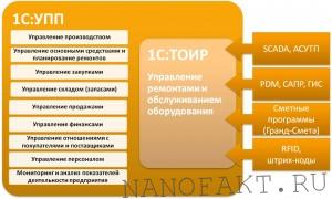 platforma-i-konfiguraciya-v-1s