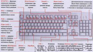 Назначение клавиш клавиатуры