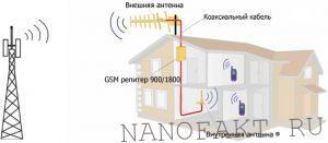 3g репитеры - улучшение сотовой связи
